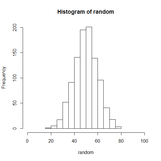 Histogram of Random