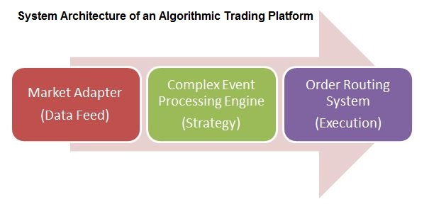 System Architecture of an Algorithmic Trading Platform