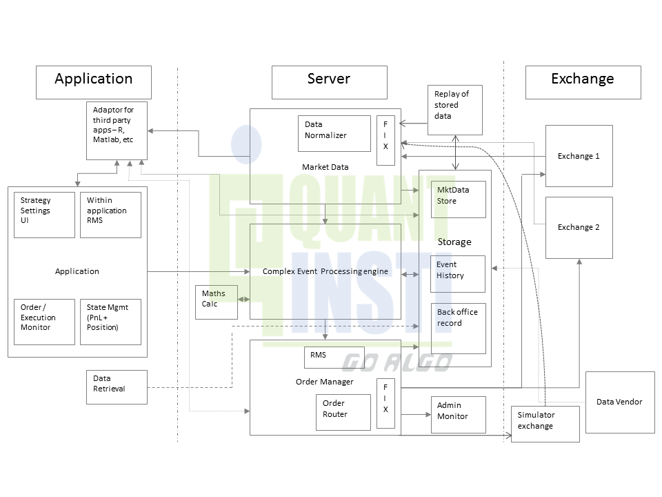 System Architecture of an Automated Trading System
