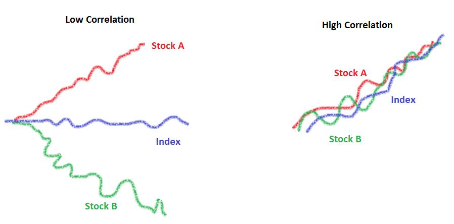 Low-High Correlation