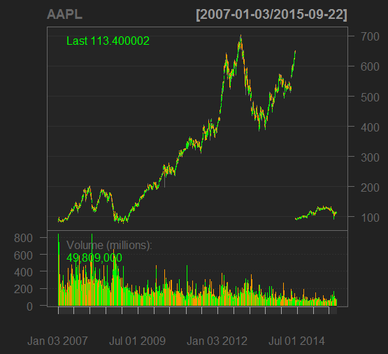 barChart(AAPL)