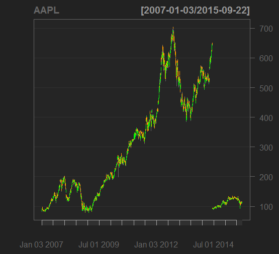 chartSeries(AAPL, TA=NULL)