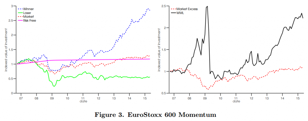 Momentum Based Strategies for Low and High Frequency Trading