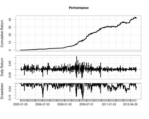 Statistical arbitrage qi