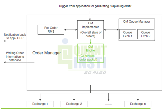 Automated Trading: Order Management System
