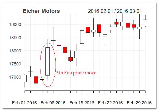 Eicher Motors Chart