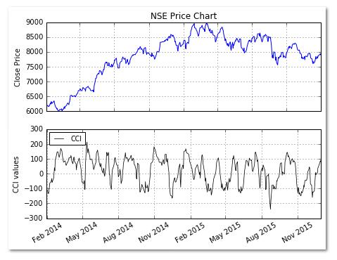 NSE price chart CCI
