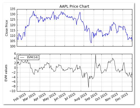 NSE price chart EVM
