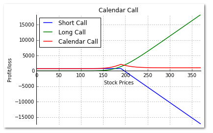 Short Call, Long Call Premium, and the Calendar call payoff.