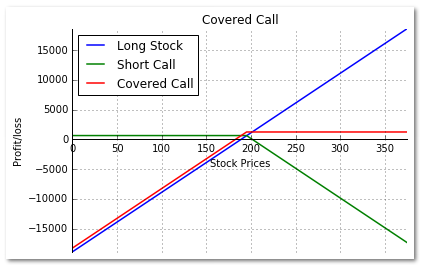 Long Stock, Short Call and Covered call payoff chart in Python.