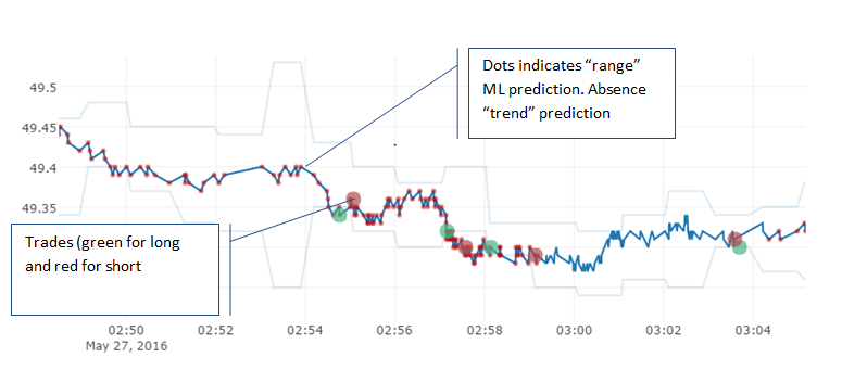 Realtime plotly monitor, with trade execution and indicators