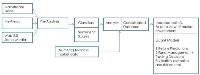 news analytics in finance