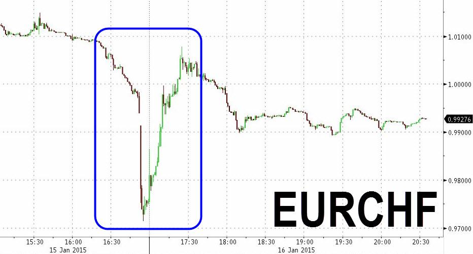 zero hedge euro chf