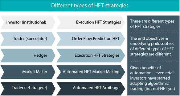 HFT Strategies and their types