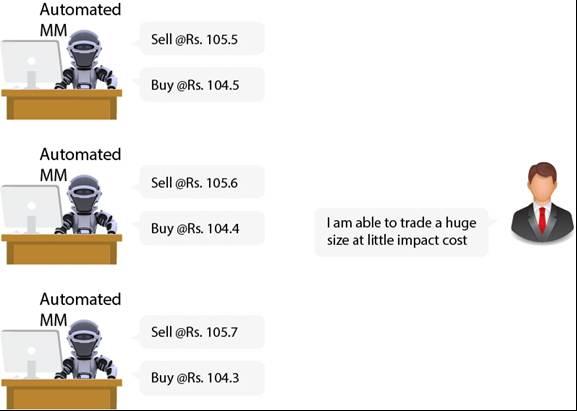 Impact Cost