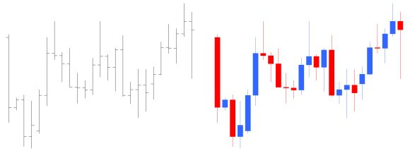 pivot point used-in-candlestick-v-simple-bar-graph-2