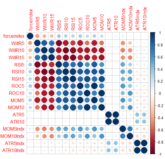 Predictive Modeling for Algorithmic Trading 1
