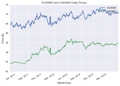 TIME SERIES PLOTS OF EURINR/USDINR