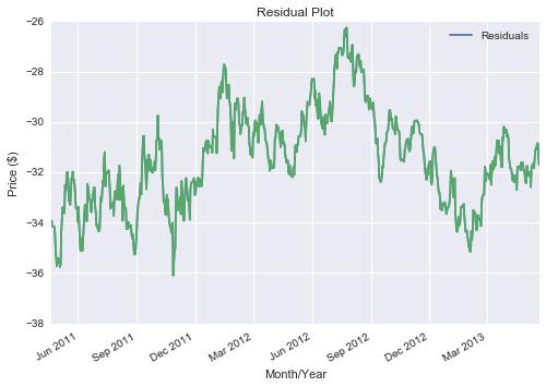 residual plot pairs trading fx market
