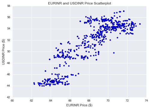 Creating a Scatter plot of the prices, to see the relationship is broadly linear.