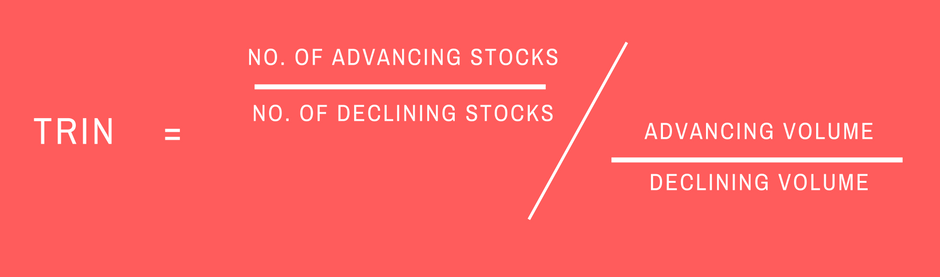 TRIN = [(No. of advancing stocks/ No. of declining stocks) / (Advancing volume/Declining volume)]