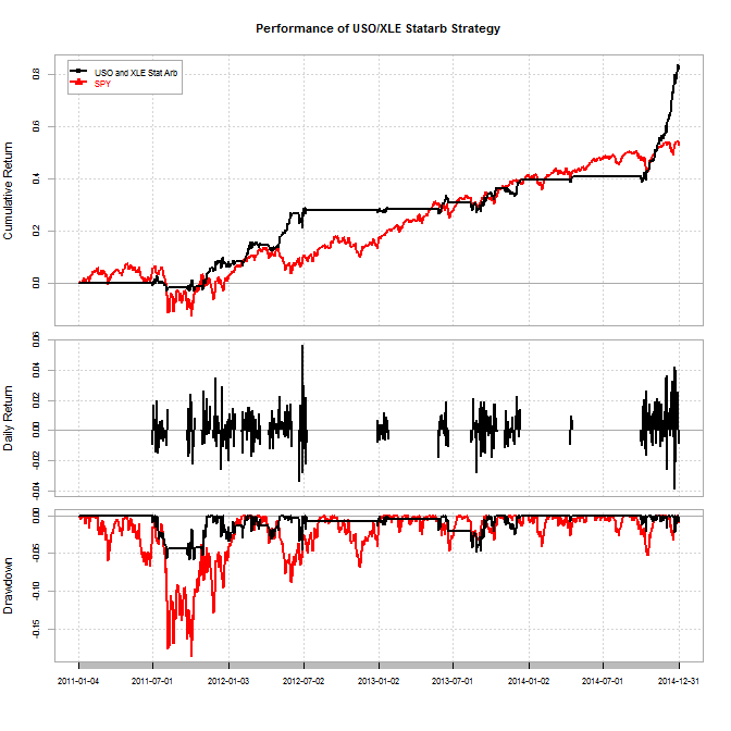 etf backtesting result