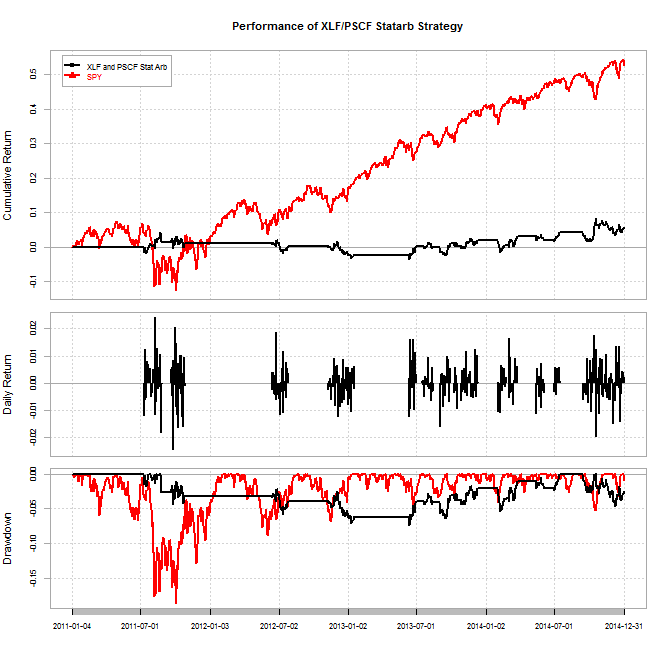 backtesting results for etf pair 3