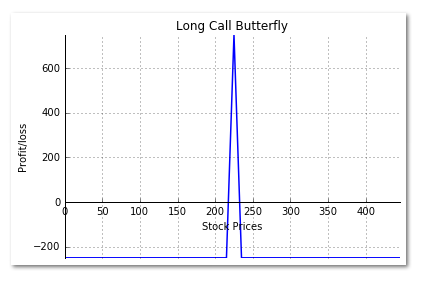 long call butterfly