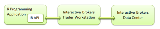 Overview of the Interactive Brokers API Architecture