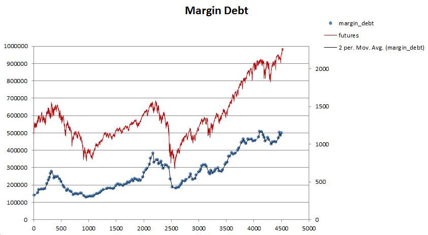Margin debt chart and corresponding S&P 500 Index levels