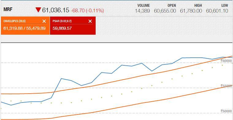 MRF price chart