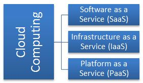 Cloud Computing - Saas Iaas Pass