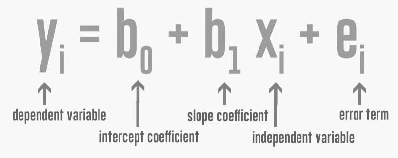 regression expression
