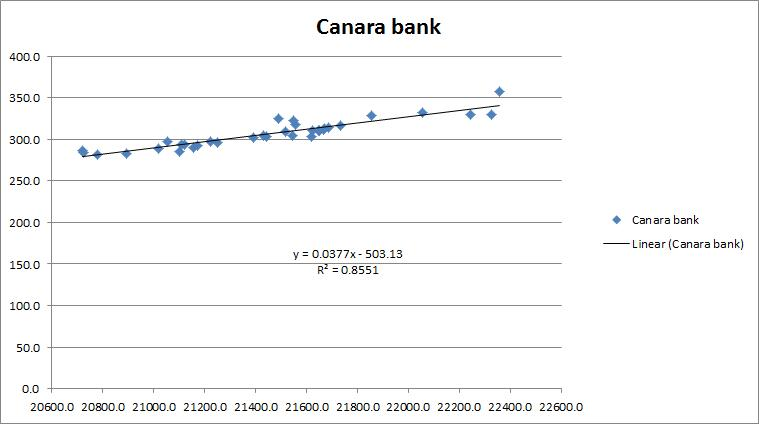 Scatterplot Canara Bank