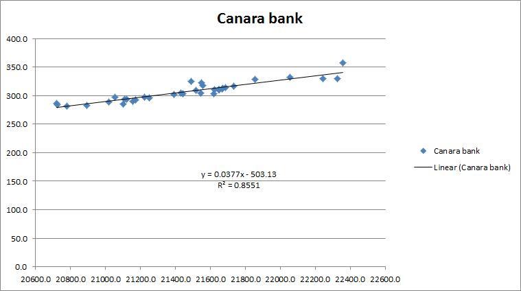 Scatterplot Canara Bank