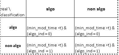 confusion matrix