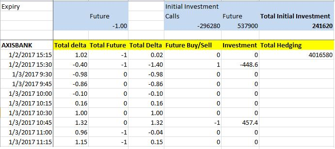 Continuous delta hedging for AXISBANK stock