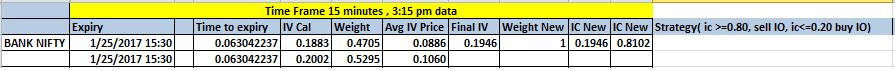 Implied Correlation calculation for BANK NIFTY