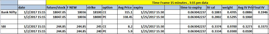 Implied volatility calculation of Bank Nifty and SBIN stock