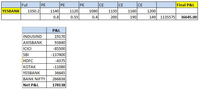 P&L from an individual stock (YESBANK)