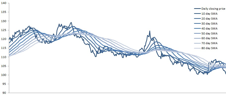 Moving Average Ribbon