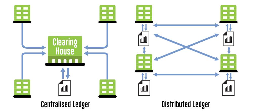 centralized and distributed ledger