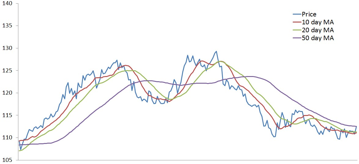 moving average chart