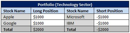 Portfolio (Technology Sector)