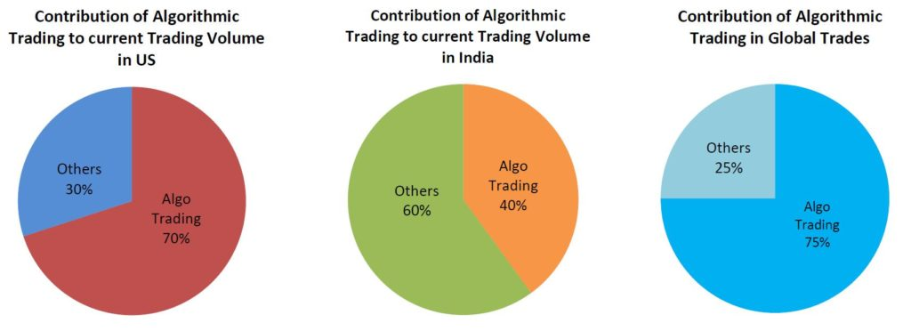 contribution of algo trading