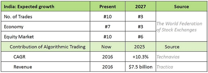expected growth of algo trading