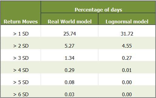 Black Scholes Model - Lognormal Assumption