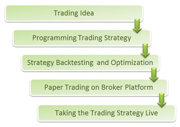 Flow chart of Algo Strategy Creation