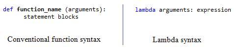 Lambda Syntax