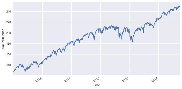 S&P500 price
